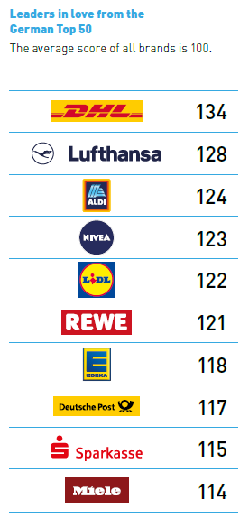 Where is the love - Brandz Top 50 German brands 2019 - JL